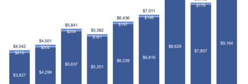 Facebook   2 milliards d'utilisateurs chiffe d'affaires toujours hausse