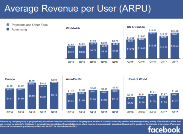 Facebook : 2 milliards d'utilisateurs actifs et des finances au beau fixe