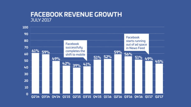 facebook revenue sources essay Evaluate trends of revenue sources and balances and how they impact the government's budget part i this assignment is the first of a three-part process.