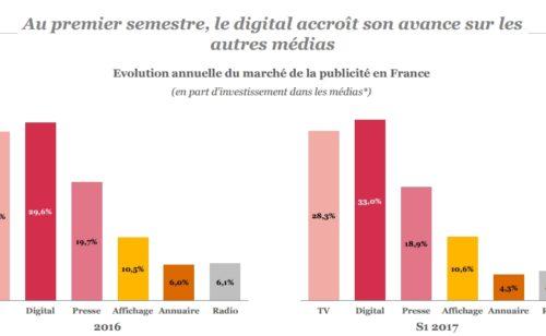 Étude   panorama marché publicité digitale 2017