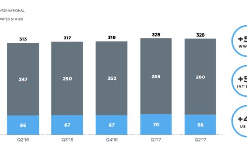 Twitter   nombre d'utilisateurs stagne pertes restent élevées