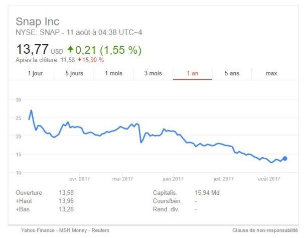 Snap : 173 millions d'utilisateurs pour Snapchat et des résultats inférieurs aux attentes