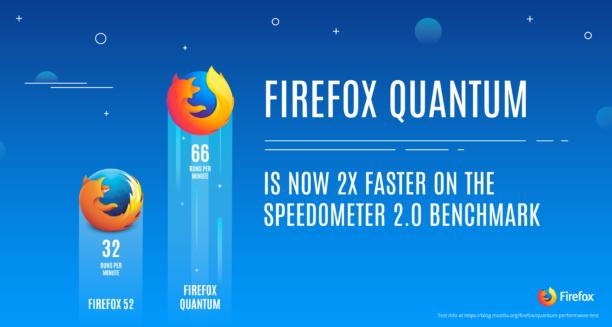 Une bêta pour devenir plus rapide que Chrome — Firefox Quantum