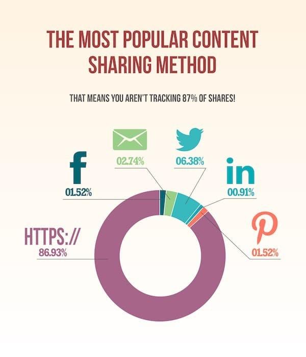 Copier-coller l'URL depuis la barre d'adresse, méthode N°1 pour partager du contenu sur le web