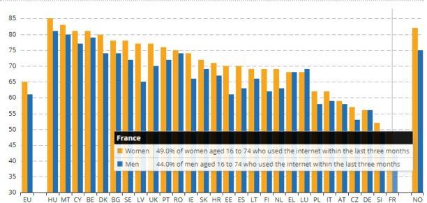 Les Français sont les Européens qui utilisent le moins les réseaux sociaux