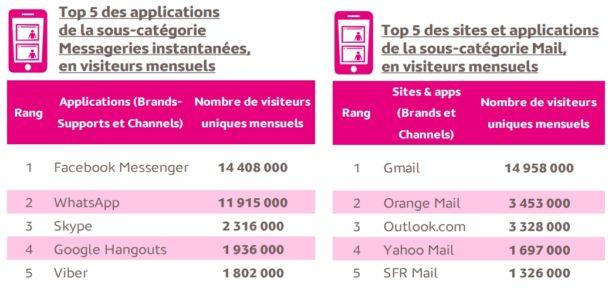 Pour communiquer, les Français privilégient Gmail, Facebook Messenger et WhatsApp