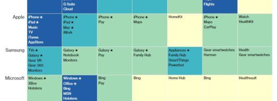 Comment les entreprises tech captent notre attention, à tous les moments de la journée