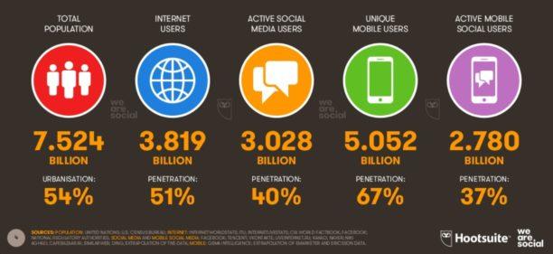 Les 50 chiffres à connaître sur les médias sociaux en 2018