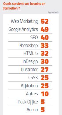 Tude profil r mun ration et attentes des professionnels du marketing et de la communication - Cabinet d etude marketing ...