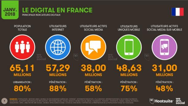 La moitié de la population mondiale est connectée à internet