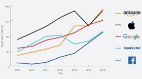 Amazon devient la marque la plus valorisée au monde, au détriment d'Apple et Google