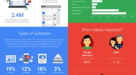 Droit à l'oubli : Google ajoute de nouvelles données à son rapport de transparence