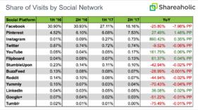 Facebook apporte de moins en moins de trafic aux sites web