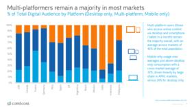 Étude comScore sur le digital en 2018 (mobile, réseaux sociaux, vidéo…)