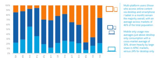 Étude comScore sur le digital en 2018 (mobile, réseaux sociaux, vidéo...)