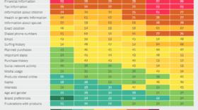 RGPD : une étude révèle l'indice de confiance des utilisateurs pour le traitement de leurs données personnelles