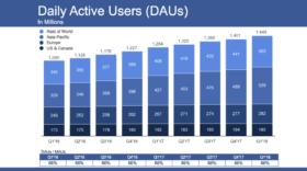 Facebook : des résultats en hausse et toujours plus d'utilisateurs malgré les scandales