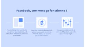 Facebook joue la transparence et révèle les informations accessibles aux annonceurs