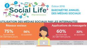 Étude : le baromètre 2018 des médias sociaux en France