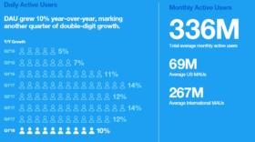 Twitter : 336 millions d'utilisateurs mensuels et un deuxième trimestre de bénéfices d'affilée