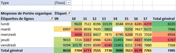 Tableau Croise Dynamique Sur Excel Comment Ca Marche Bdm
