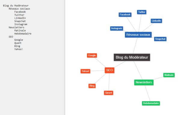 Text2mindmap Un Outil Gratuit Pour Faire Une Mindmap En Ligne Bdm