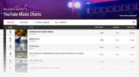 YouTube Charts est disponible en France
