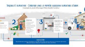 Blockchain, foodtech, data intelligence : Carrefour accélère sur le digital