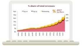 Avec 88 milliards de dollars, les revenus publicitaires du web écrasent les autres médias
