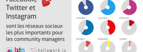 Comment les community managers utilisent les réseaux sociaux en 2018