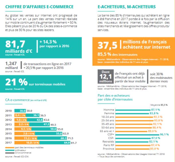 E-commerce en 2018 : plus de 85% des internautes achètent ...