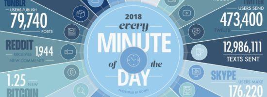 Infographie : 1 minute sur Internet en 2018
