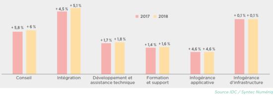 Le marché du numérique poursuit sa croissance : plus de 50 000 recrutements de cadres sont prévus cette année