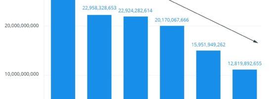 Étude : l'impact du changement d'algorithme Facebook sur l'engagement des pages