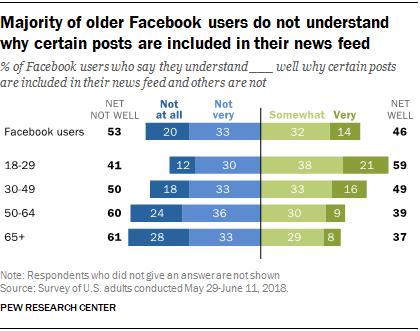 USA : un quart des utilisateurs de Facebook ont supprimé l'application en 12 mois, tandis que 74 % ont changé leur relation avec le réseau social
