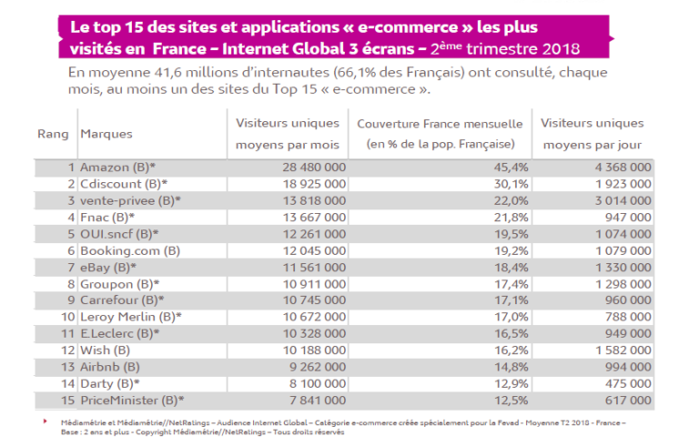 E-commerce : 37 millions d'acheteurs dépensent 22 milliards d'euros ce trimestre