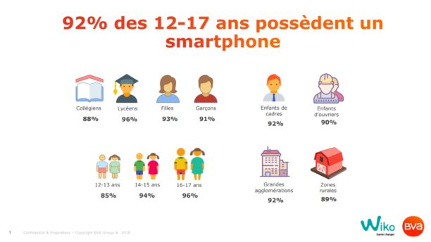 92-pourcents-ados-smartphone