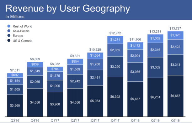 fb-revenue-geography