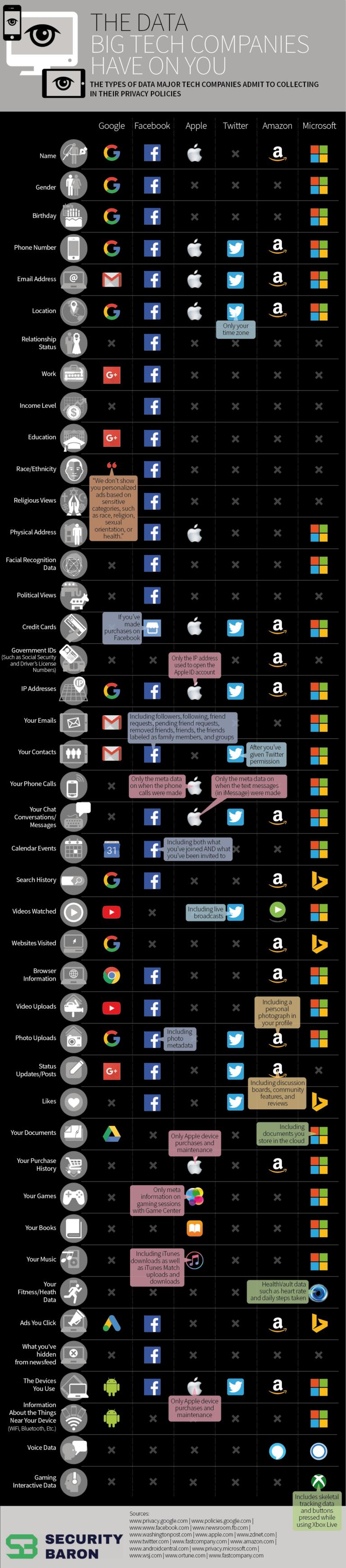 Quelles données personnelles les géants de la tech détiennent sur vous ?