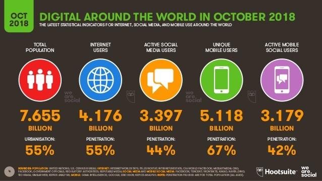 Les 50 chiffres à connaître sur les médias sociaux en 2019