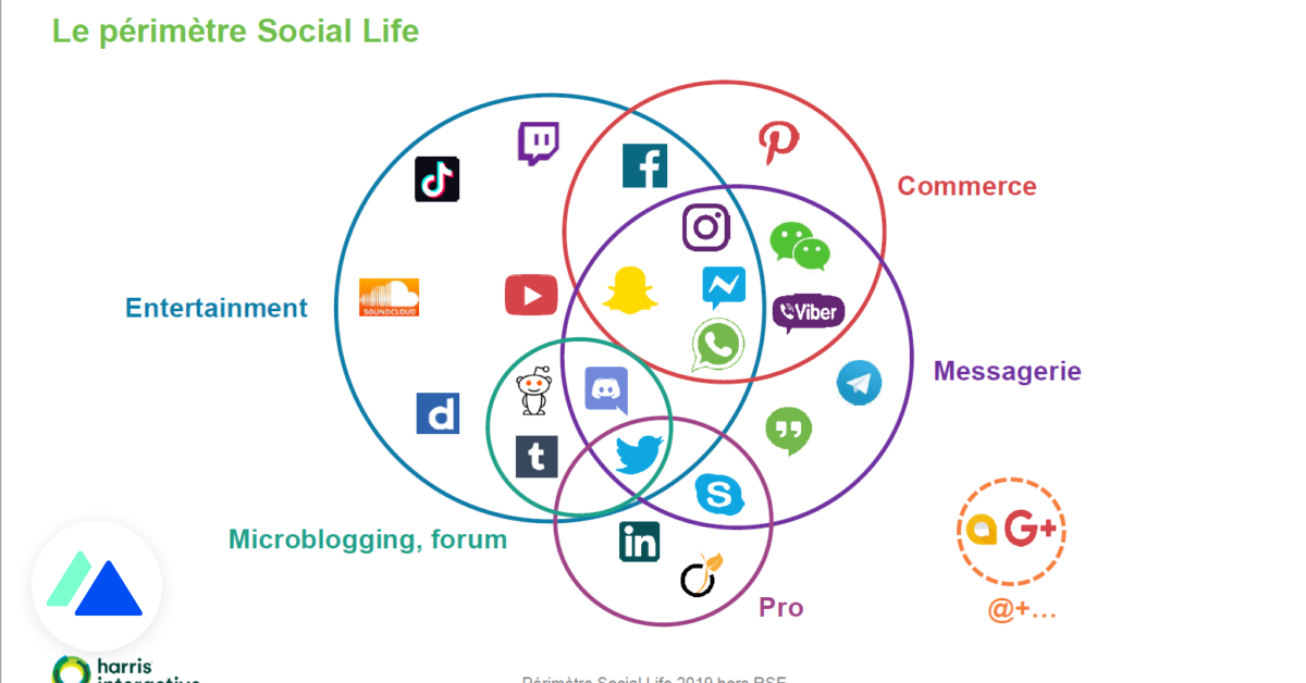 Les usages des réseaux sociaux en 2019