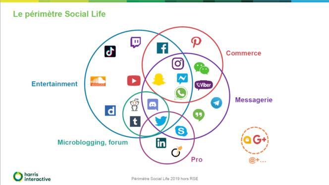 """Résultat de recherche d'images pour """"réseaux sociaux"""""""