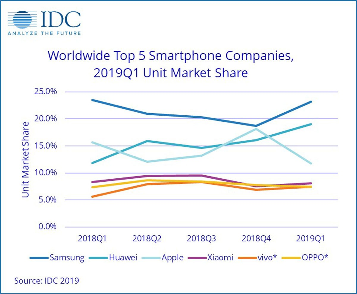 Ventes de smartphones : Huawei surpasse Apple, Samsung reste en tête