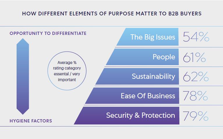 Marketing B2B : l'exigence des professionnels se rapproche de celle du grand public
