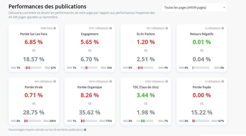 Baromètre Facebook : un outil gratuit pour comparer les performances et statistiques de vos pages