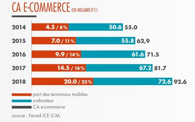 Cartographie du e commerce : les chiffres clés au 1er