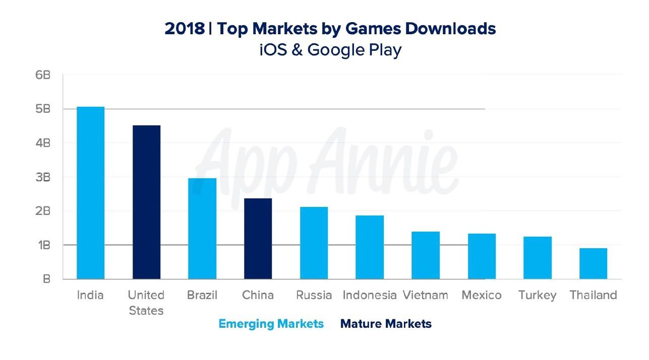 Les jeux vidéo sur mobile : 10% du temps passé, 33% des téléchargements et 74% des dépenses