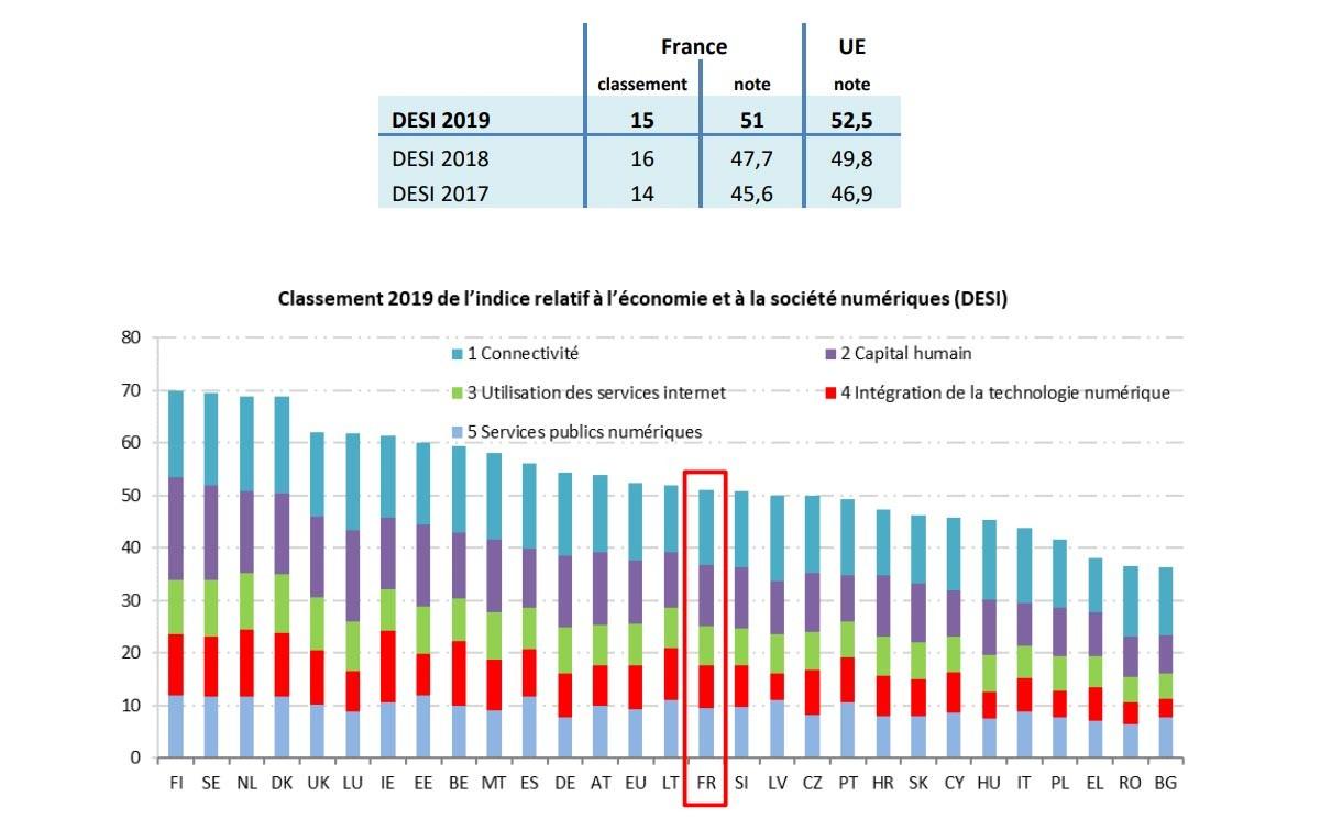Numérique : la France devancée par la plupart des pays européens