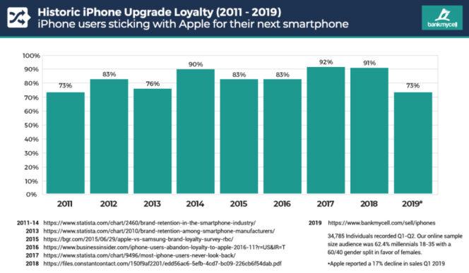 IPhone : des clients de moins en moins fidèles