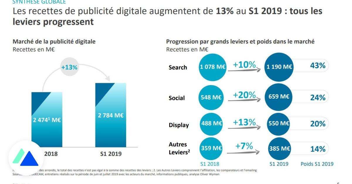 Le marché de la publicité digitale progresse au 1er semestre 2019, tous les voyants sont au vert